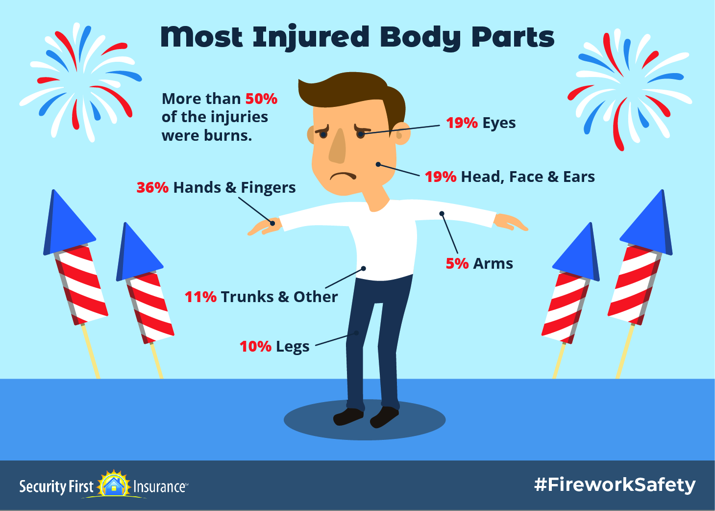Likelihood of body parts getting injured by fireworks